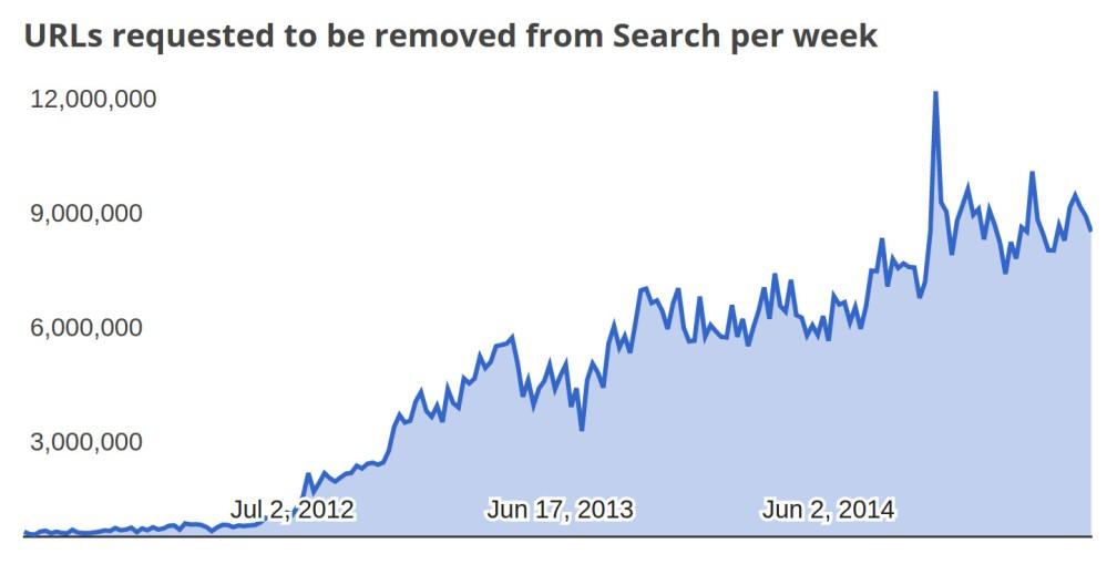 google_takedown